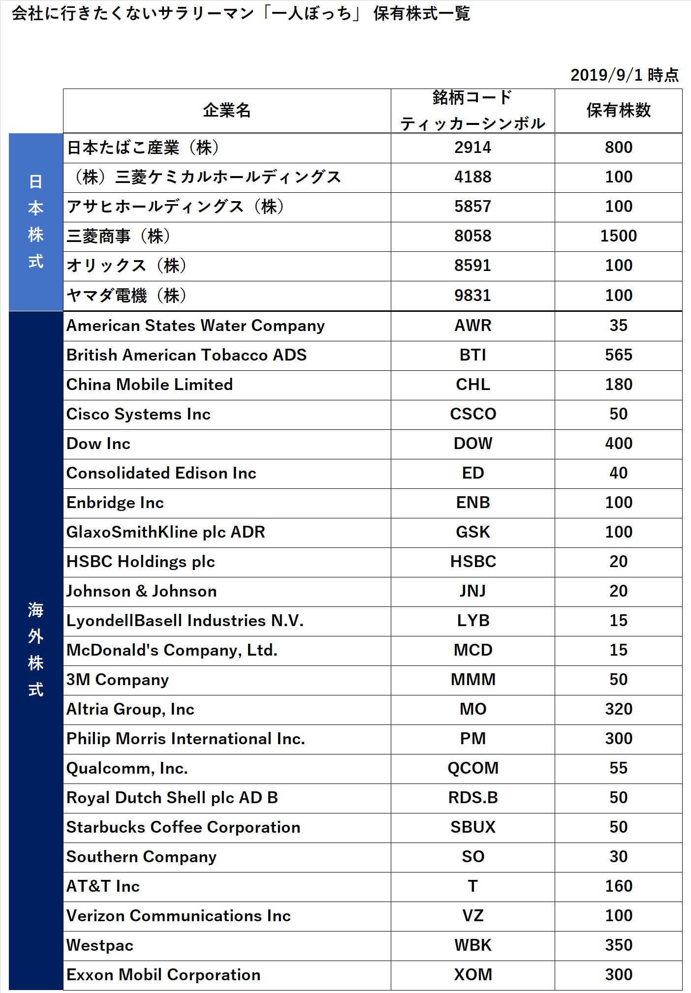 2019年8月末時点の保有株式一覧 ...